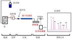 離子色譜抑制還是非抑制,可能沒你想的那么簡單——陰離子篇