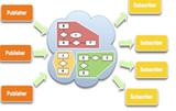 TCMS网络控制系统自动化仿真测试平台