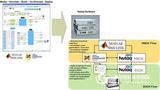 Nutaq通信/信号处理快速原型开发平台