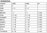大鼠补体片断3a(C3a)ELISA试剂盒价格说明书