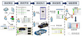 整车电子电气功能测试咨询服务