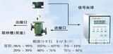 微机化酸浓自动分析仪