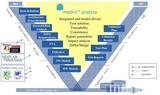 功能安全(ISO26262)解决方案