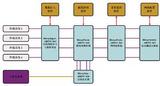 ARINC 664总线测试系统
