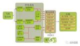 供配电系统测试验证及铜鸟试验台解决方案
