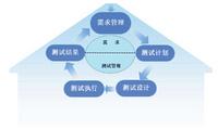 RQM — 需求驅動的測試管理工具
