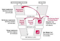 嵌入式软件单元测试/ 集成测试工具