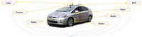 经纬恒润智能驾驶开发、测试评估平台——智能驾驶全量数据感知及分析系统