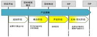 电子电气系统开发中的功能需求开发