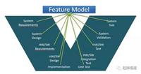 pure::variants — 产品线变体管理工具
