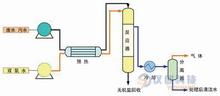 超临界水氧化反应