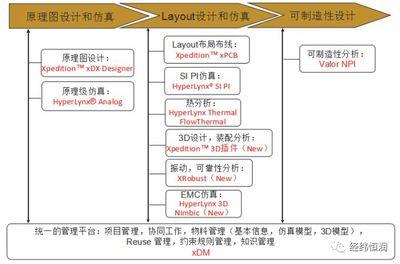 Mentor PCB 设计仿真工具链