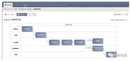 Stages — 研发过程可视化建模和管理平台