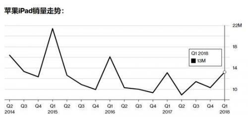 iPad下周将推出廉价版,吸引教育市场注意