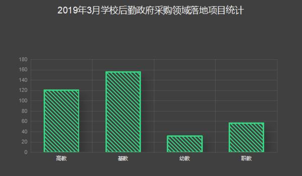 3月学校后勤装备政采 北京成为领头军