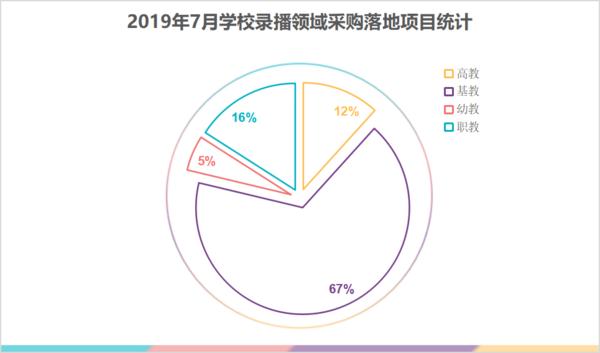 7月份万博足彩app采购需求火热,同比上月落地项目增长10%