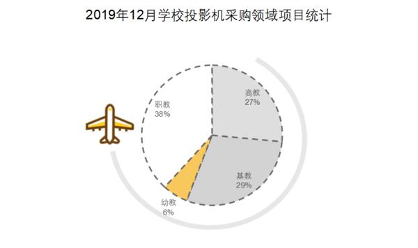 2019年12月學校投影機采購  河北省需求量蟬聯第一
