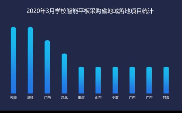 2020年3月教装智能平板市场 云南雄踞榜首