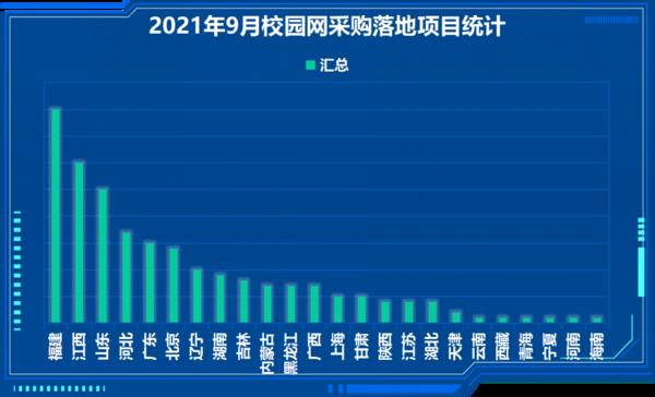 2021年9月校园网采购:福建省落地项目数量雄踞榜首