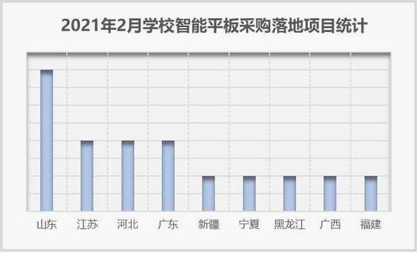 2021年2月学校智能平板采购 基教领先 山东落地项目数量最多