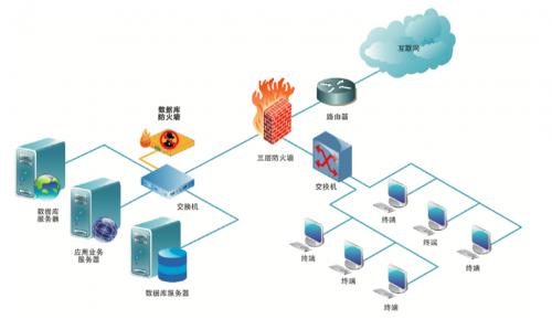 国联易安:数据库安全防护 保障数据资产安全