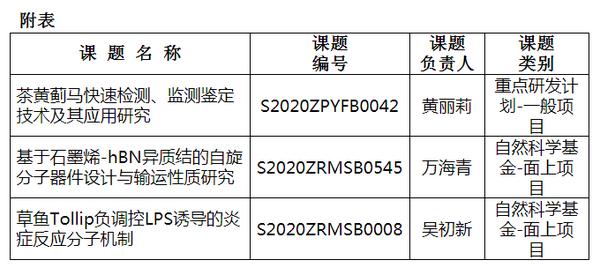 豫章师范学院黄丽莉等三位教师课题获批2020年江西省科技计划联合资助项目