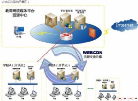 流媒体WebCDN促进教育资源融合共享