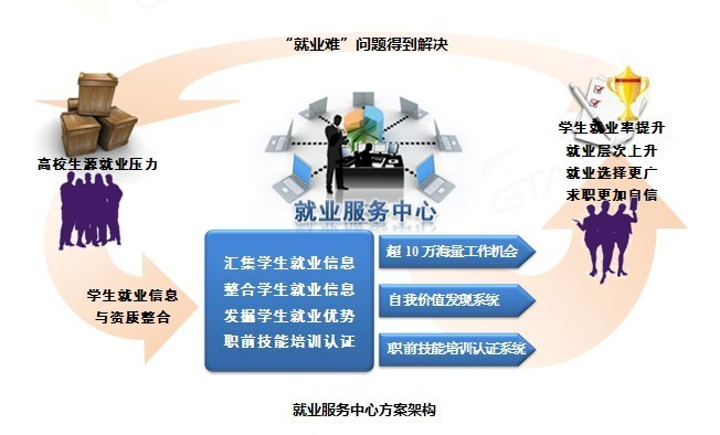 大学生就业拓展与服务中心