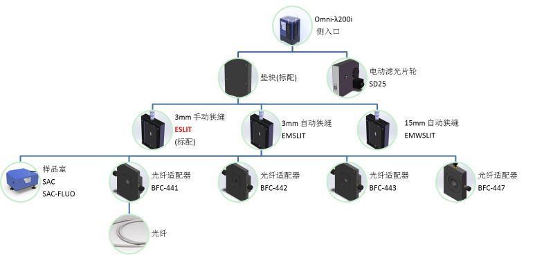 "Omni-λ200i""影像谱王""系列光栅光谱仪"