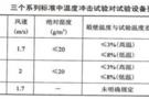 温度冲击试验对试验箱的不同要求(上)