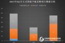 2017年Q1交互式智能平板采购分析