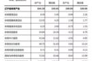 辽宁:2016体育场地设施建设总产出3.15亿