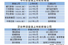 蓝鲸榜单:2017教育资本十大新气象