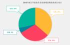 6月学校软件系统采购  北京、山东、河南实力排位前三