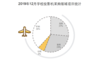 2019年12月学校投影机采购  河北省需求量蝉联第一