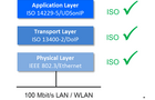 DoIP诊断技术全攻略