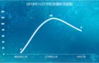 12月份錄播系統采購需求火熱,同比上月增長21%