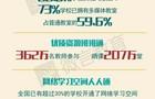 """""""互联网+""""给中国教育带来哪些改变"""