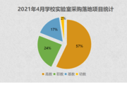 2021年4月学校实验室采购 高校占比达57%