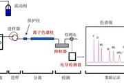 离子色谱抑制还是非抑制,可能没你想的那么简单——阴离子篇