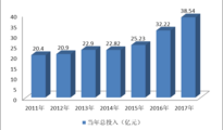 2017浙江普通中小学教育技术装备统计分析