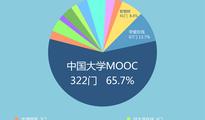 获国家级认可,MOOC模式究竟能否成为主流