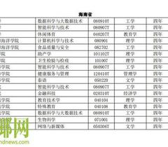"""海南6所高校将新增17个专业 """"人工智能""""成热门"""