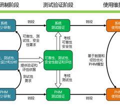 12月27日恒润微课堂 | 预测和健康管理的工业应用
