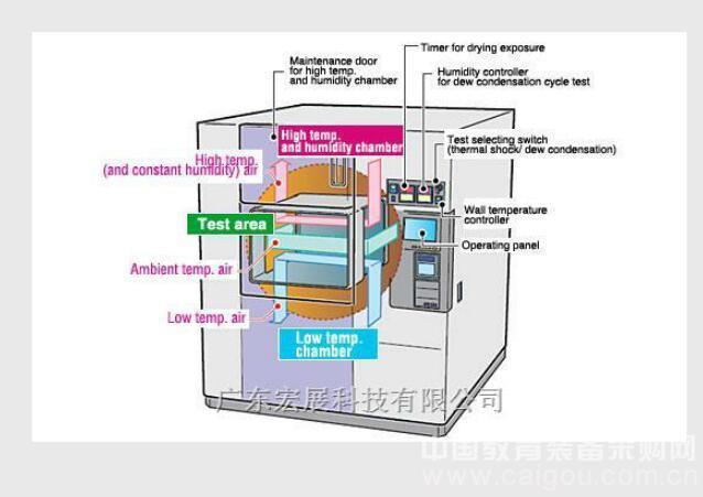 湛江混合型湿度循环试验冷热冲击试验箱