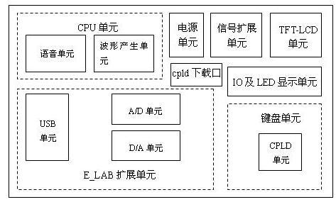 EL-DSP-E300型DSP6000系列实验开发系统
