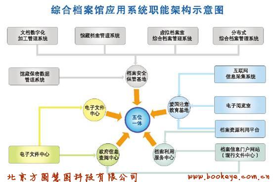 综合档案馆应用系统职能架构示意图水印.jpg