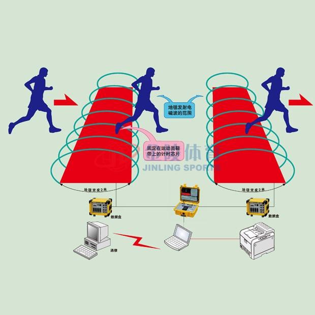 芯片计时系统