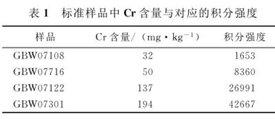 土壤中重金属元素CR的激光光谱测量分析