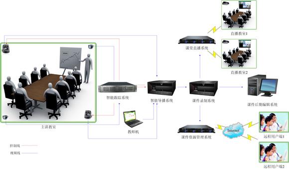 智能录播系统
